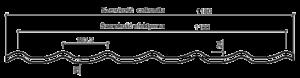 Avaline Magnum parametry